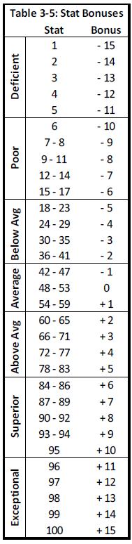 The Stat Bonus Table from RMU Beta 2
